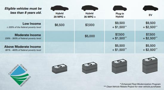 """南海岸空气质量管理局重新推出""""旧车换新车或现金计划"""""""