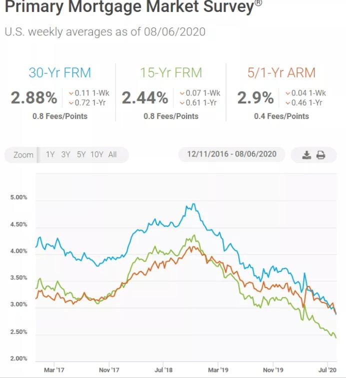 住房抵押贷款固定利率再破新低 市场房源不足