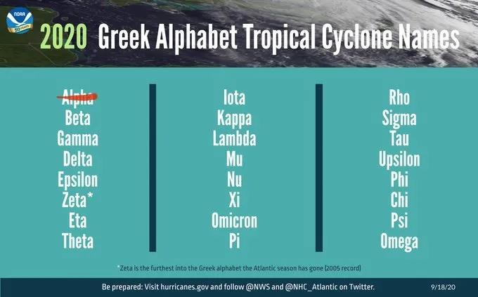 国家气象局:大西洋将出现破纪录飓风数量