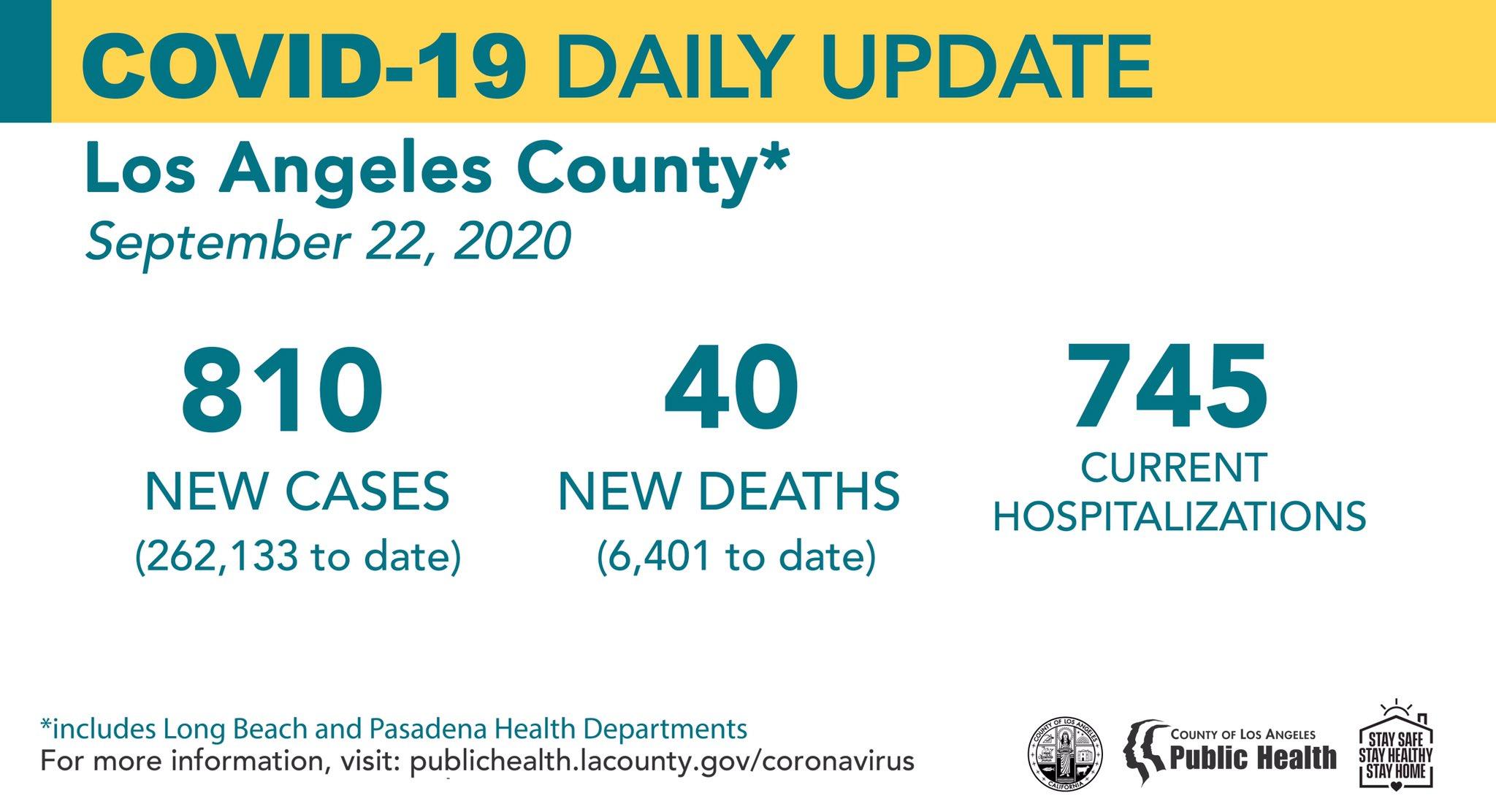 洛杉矶县9月22日新增新冠810例,死亡40例