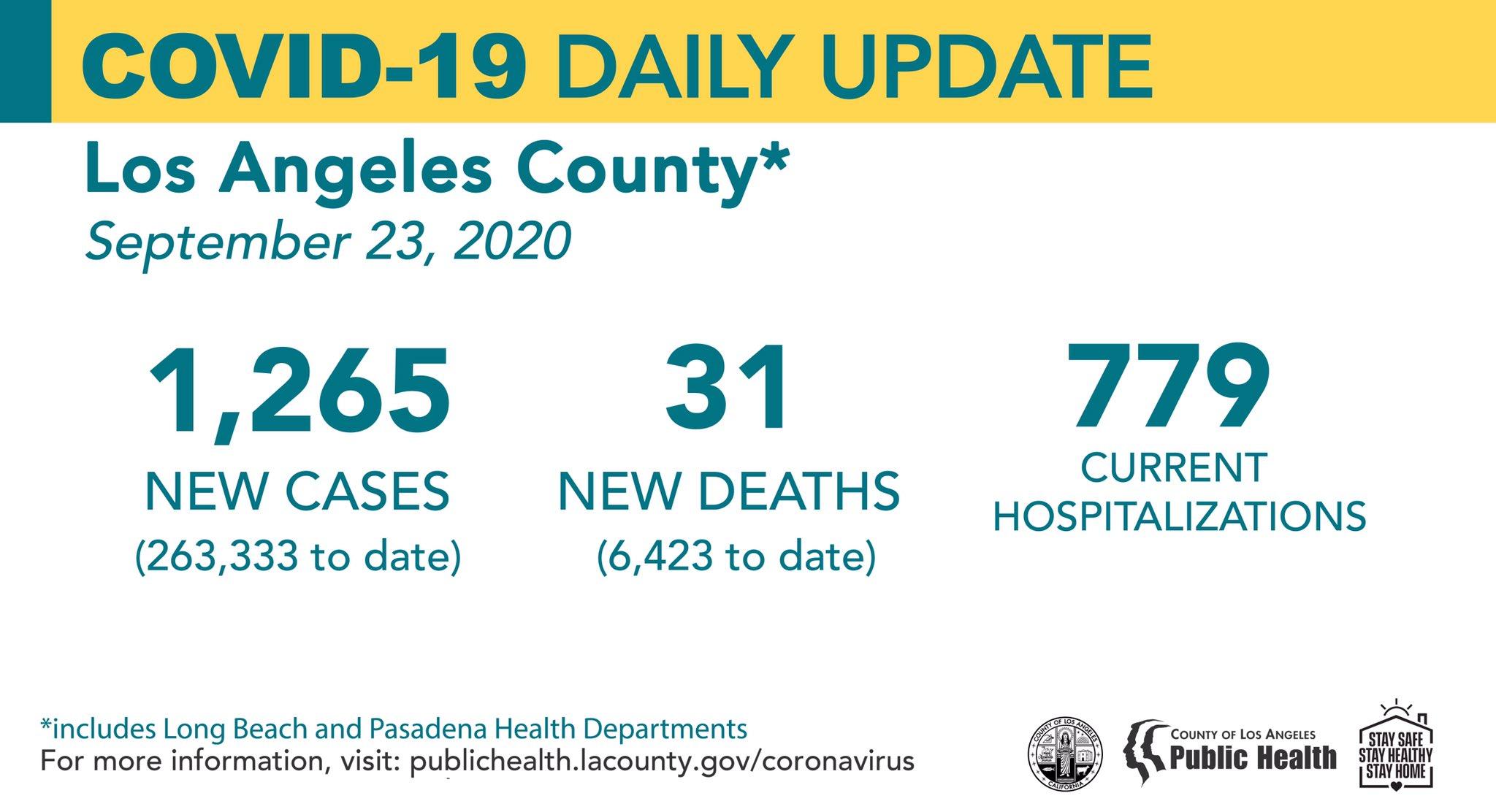 洛杉矶县9月23日新增新冠1,265例,死亡31例