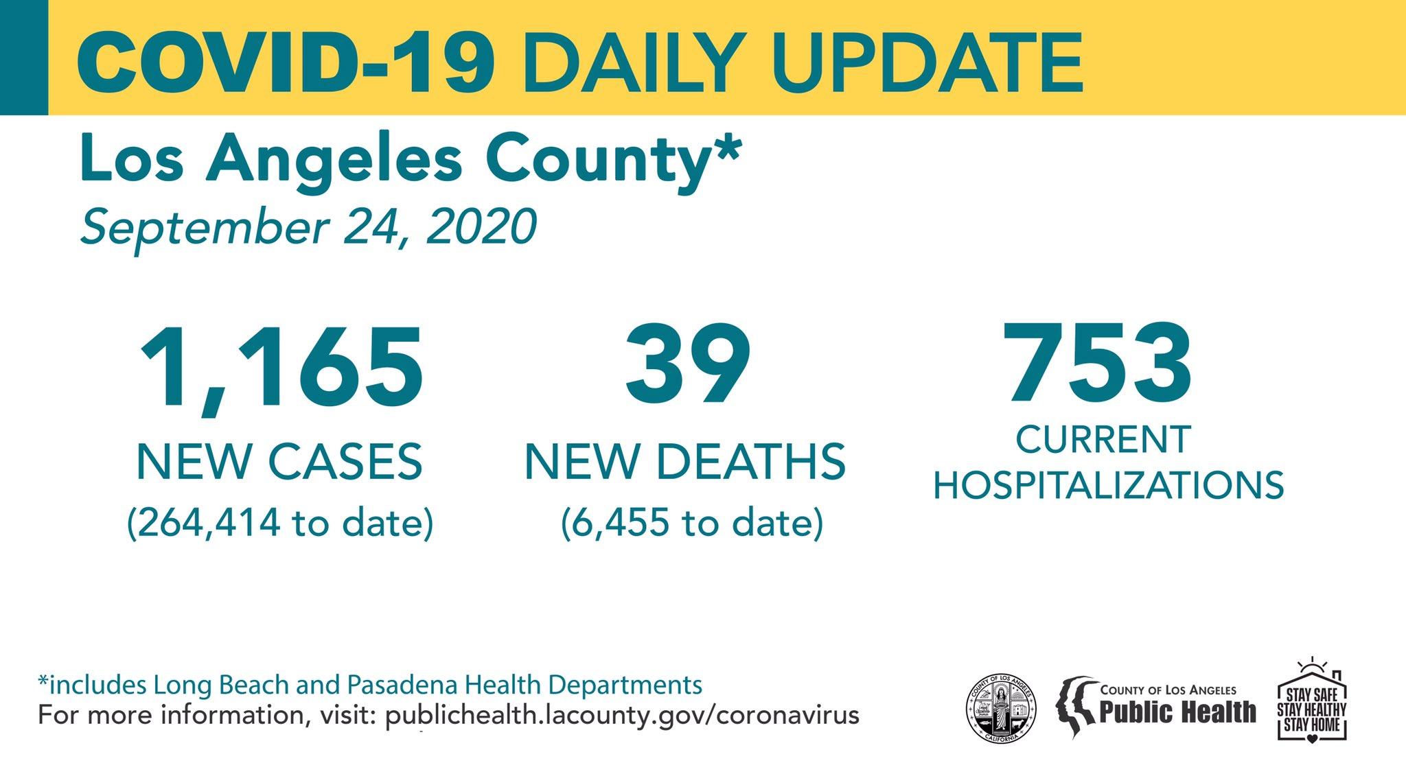洛杉矶县9月24日新冠新增1165例,死亡39例
