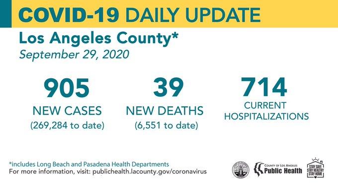 洛杉矶县9月29日新增新冠905例,死亡39例