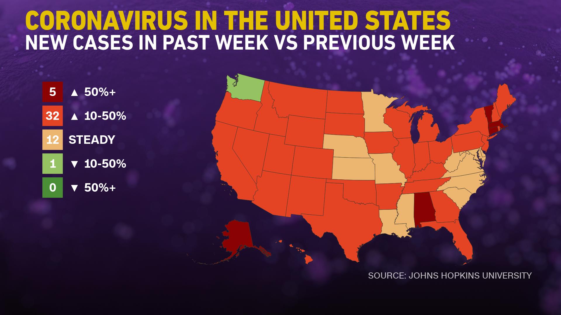 10/27美国疫情更新:美37州的新增确诊病例增加10%;世卫:过去一周全世界报告280万起确诊病例