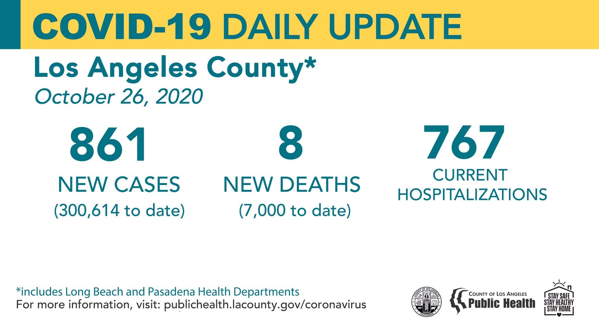 洛杉矶10月26日新增新冠861例,死亡8例