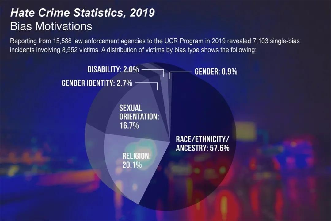 2019年美仇恨犯罪数量升至10年新高