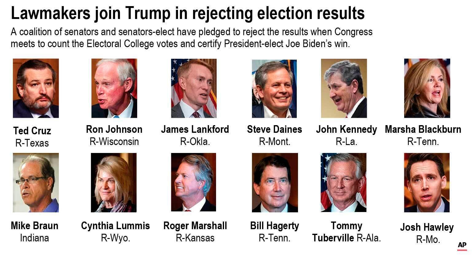 共和党将有12名参议员与100多名众议员对大选结果提出反对