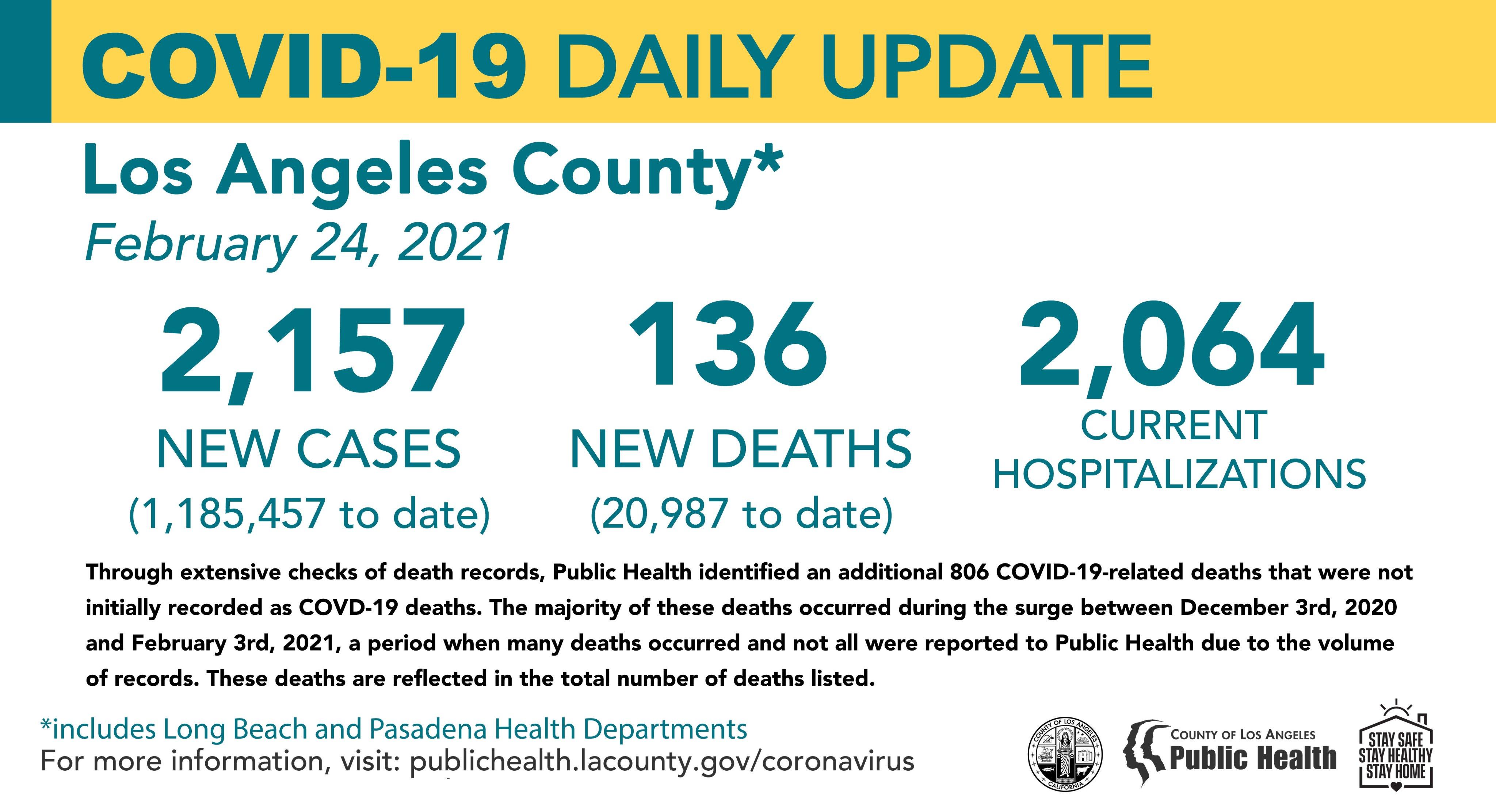 洛杉矶县2月24日新增新冠2,157例,死亡136例