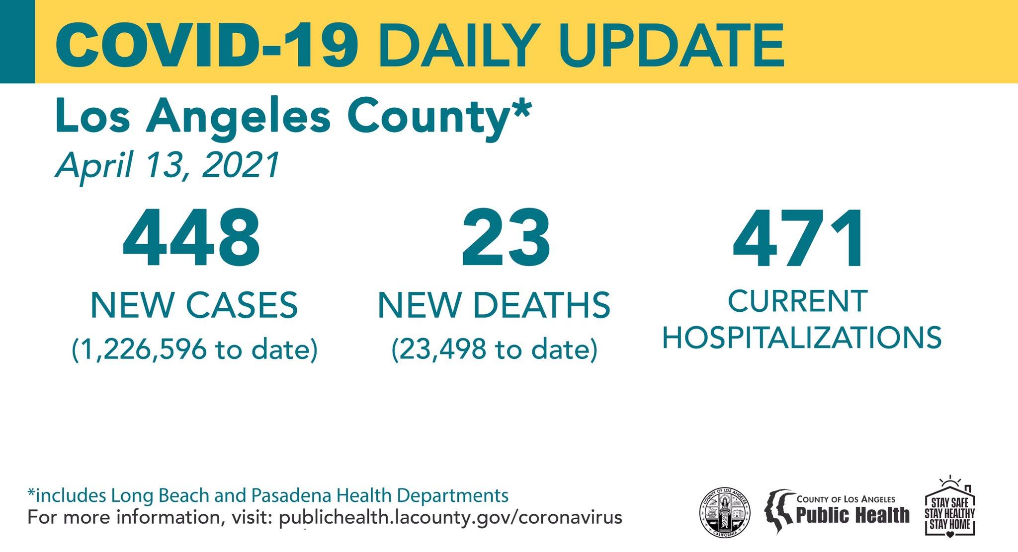 洛杉矶县4月13日新增新冠448例,死亡23例