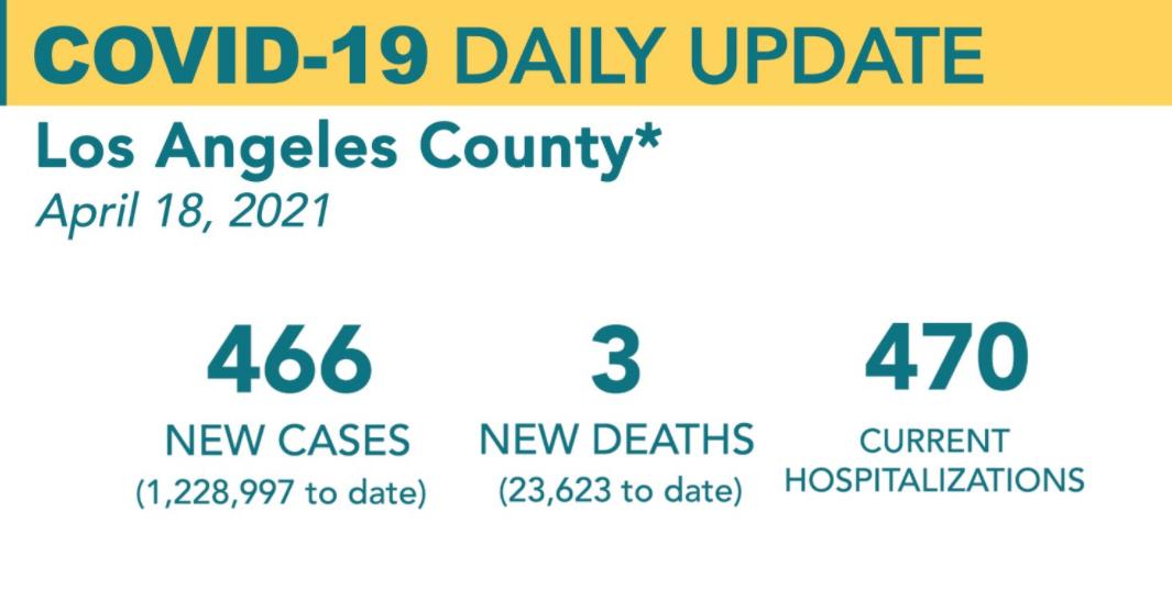 洛杉矶县4月18日新增新冠466例,死亡3例