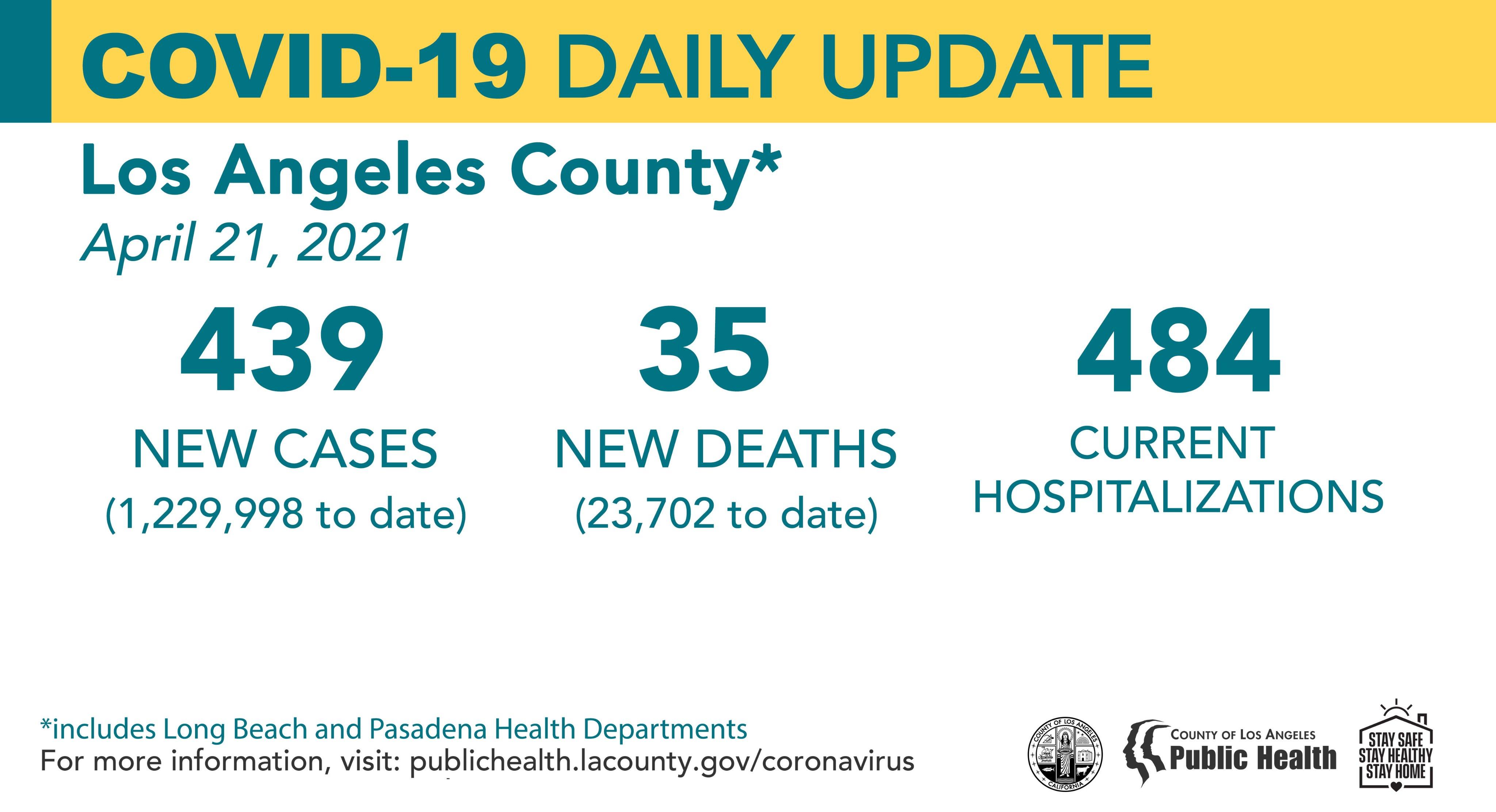 洛杉矶县4月21日新增新冠439例,死亡35例