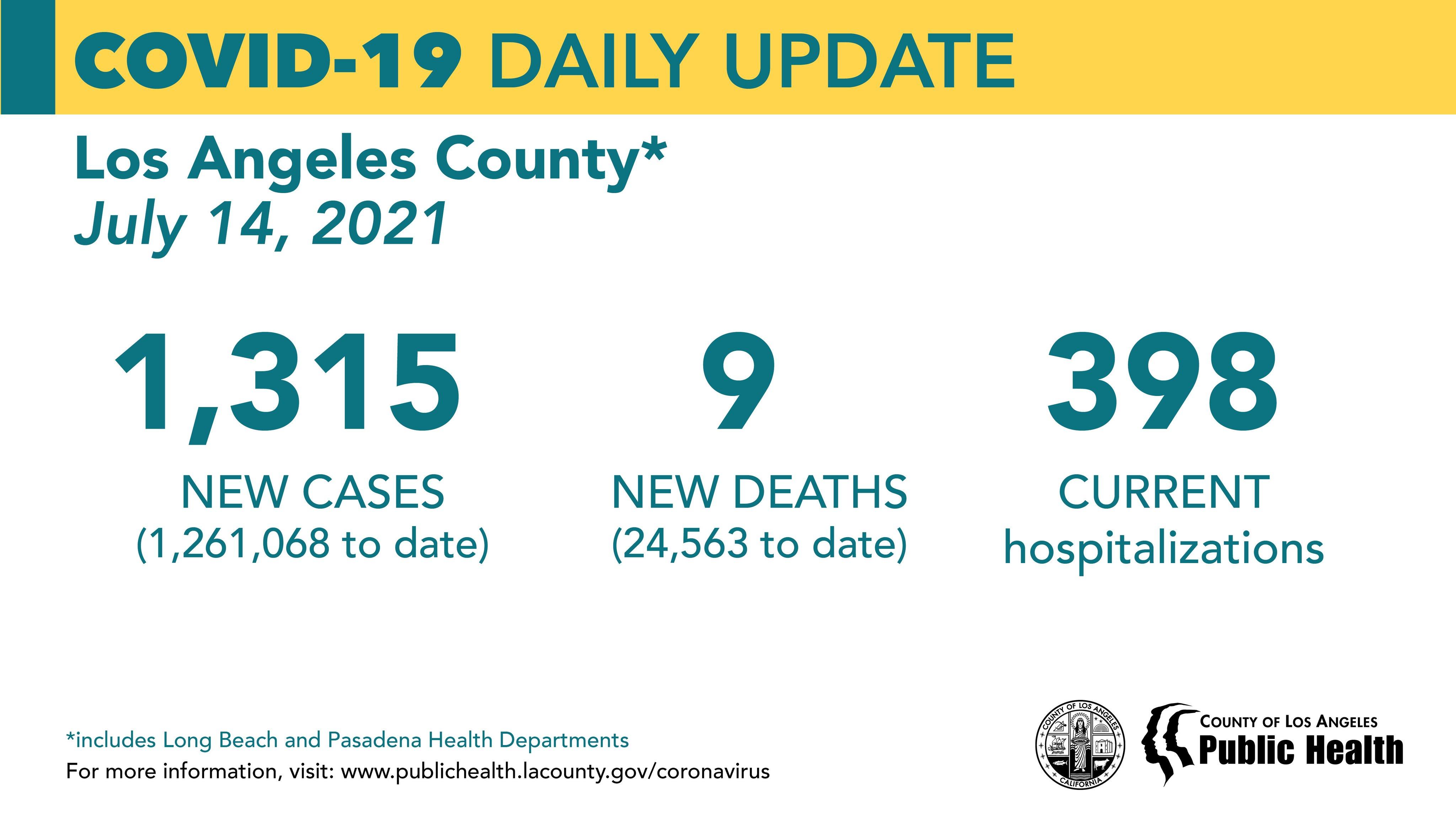 洛杉矶县7月14日新增新冠1,315例,连续6天破千