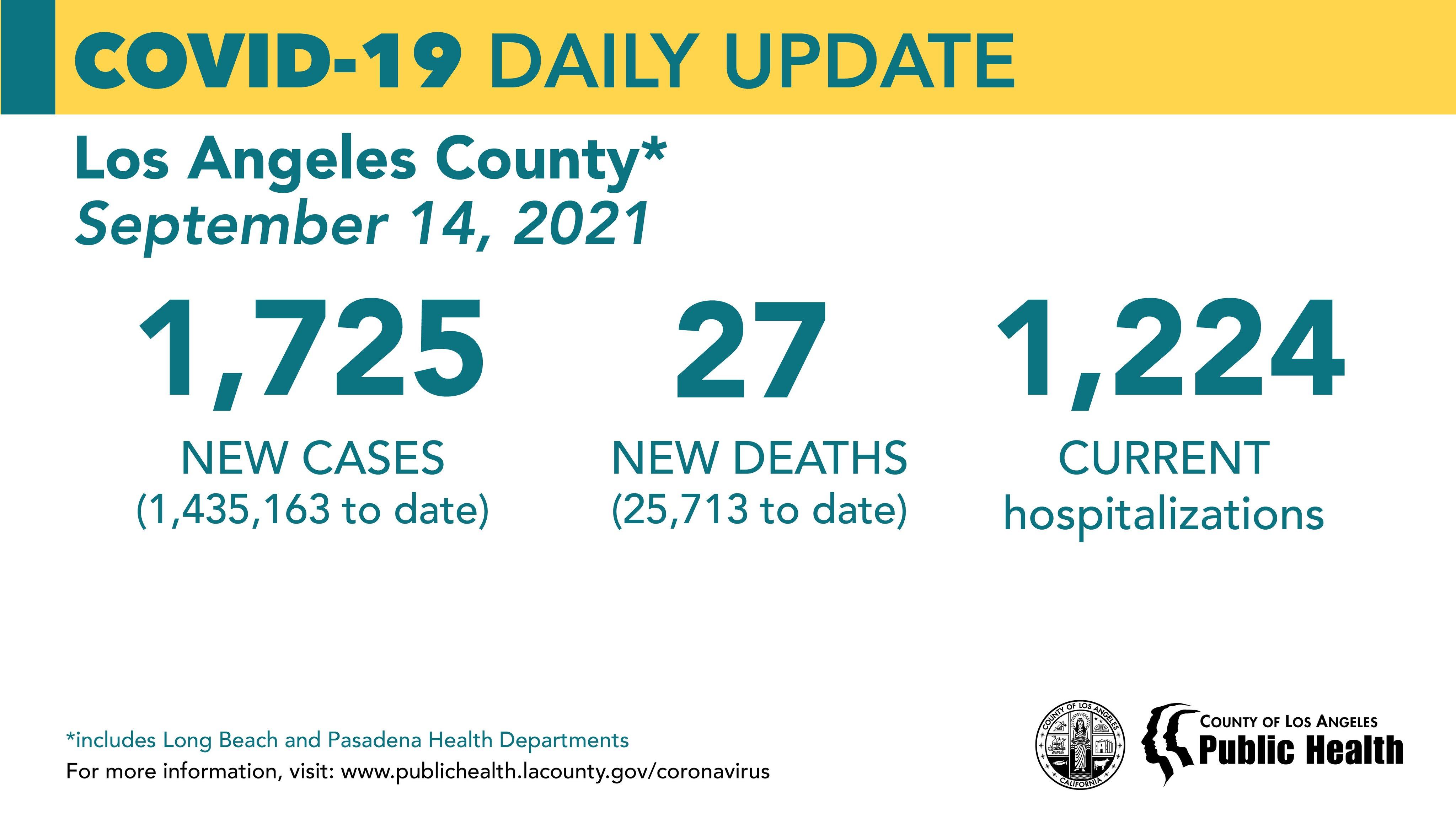 洛杉矶县9月14日新增新冠1725例 死亡27例