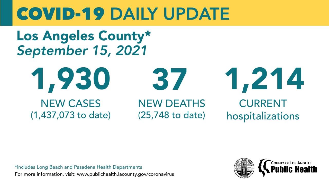 洛杉矶县9月15日新增新冠1930例 死亡37例
